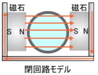 閉回路モデル